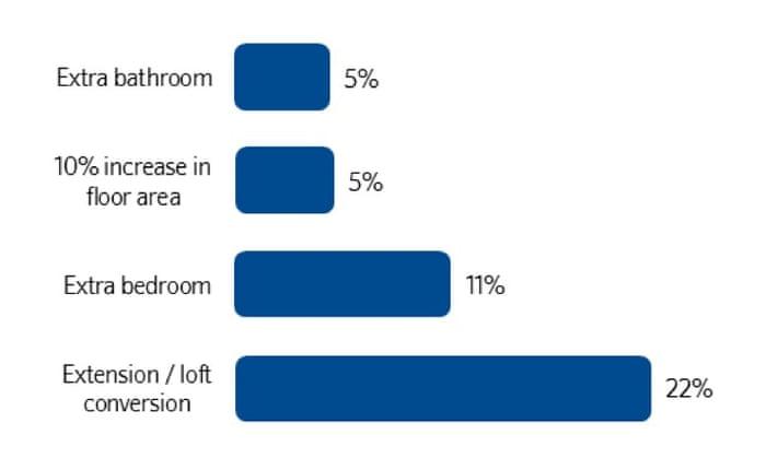 loft conversion property value increase