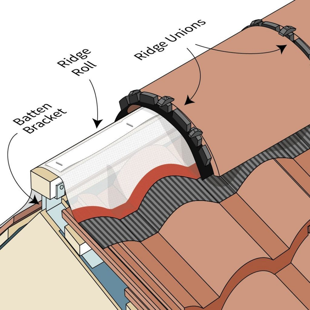 Roof Pointing Pointing Ridge Tiles Gnr Roofing Yorkshire